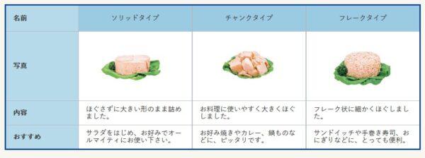 形状3種類